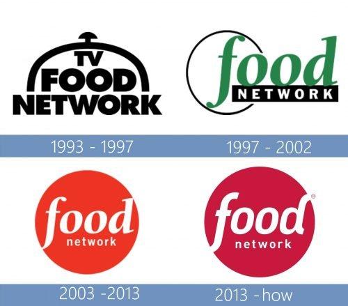 Food Network Logo historia