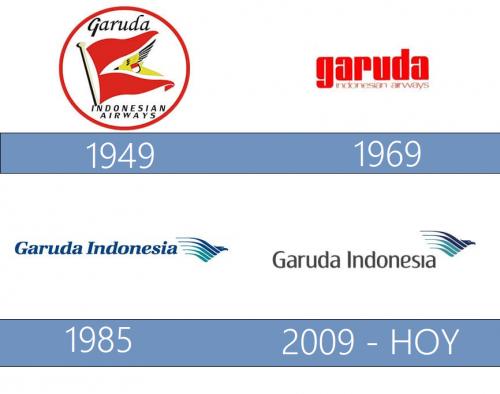 Garuda Indonesia Logo historia