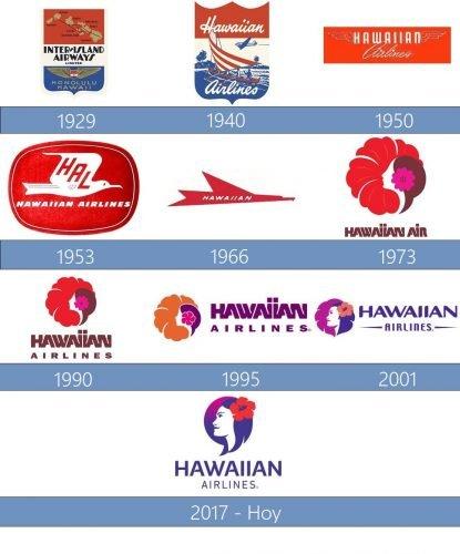 Hawaiian Airlines Logo historia