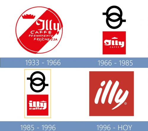 Illy Logo historia