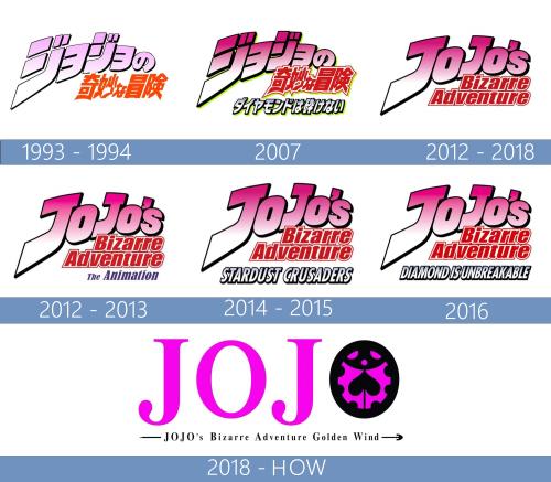 Jojos Bizarre Adventure Logo historia