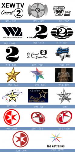 Las Estrellas Logo historia