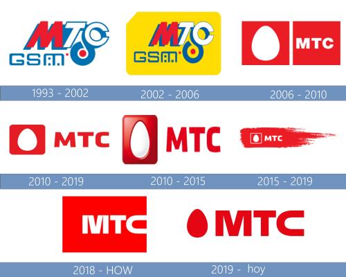 MTS Logo historia