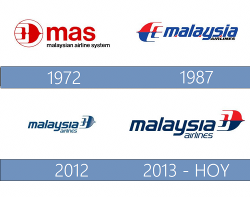 Malaysia Airlines Logo historia
