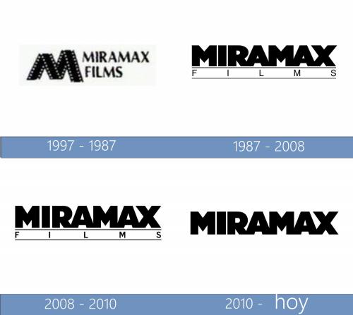 Miramax Films Logo historia