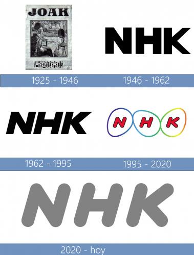 NHK Logo historia