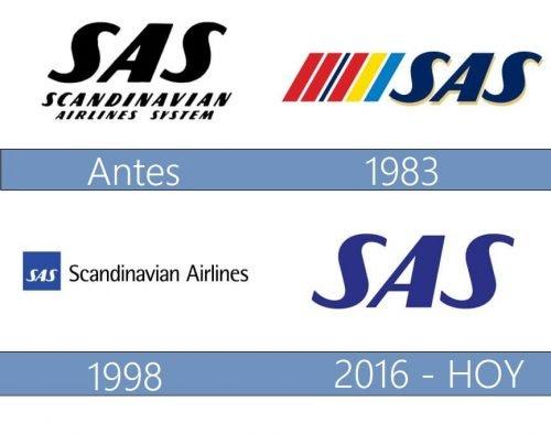 Scandinavian Airlines System logo historia