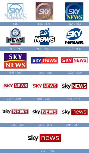 Sky News Logo historia