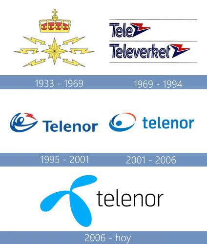 Telenor Logo historia