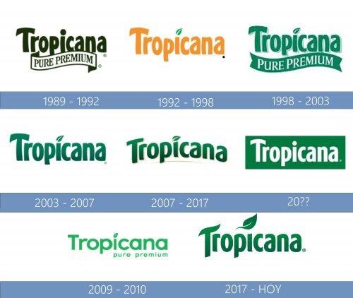 Tropicana Logo historia