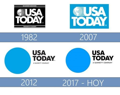 USA Today Logo historia