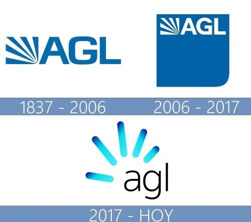 AGL Logo historia