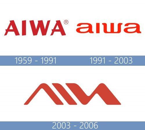Aiwa logo historia