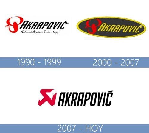 Akrapovič logo historia