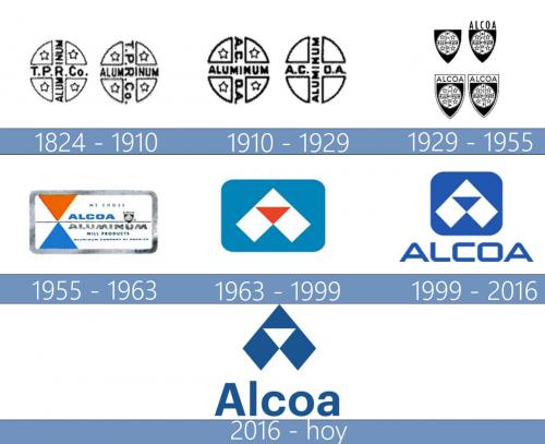 Alcoa Logo historia