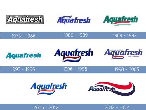 Aquafresh Logo historia