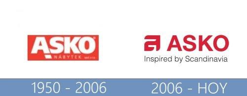 Asko logo historia