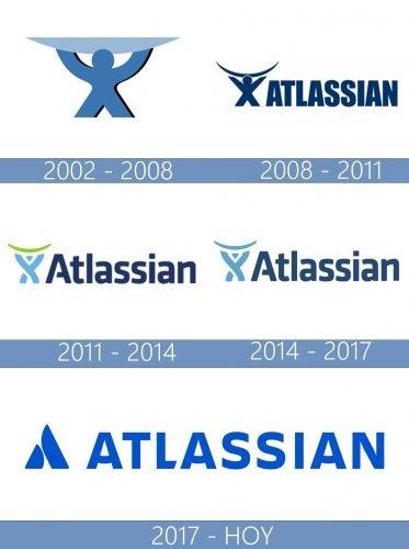 Atlassian Logo historia