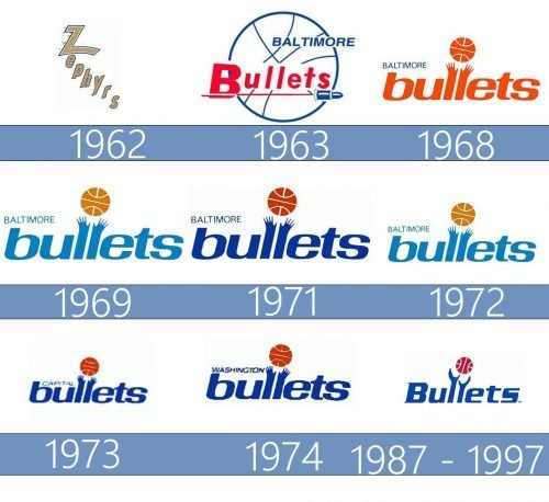 Baltimore Bullets logo history