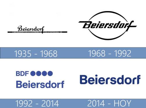 Beiersdorf Logo historia