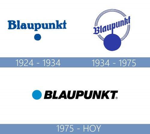 Blaupunkt logo historia