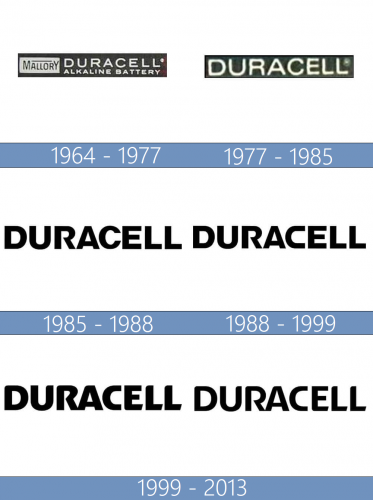 Duracell logo historia