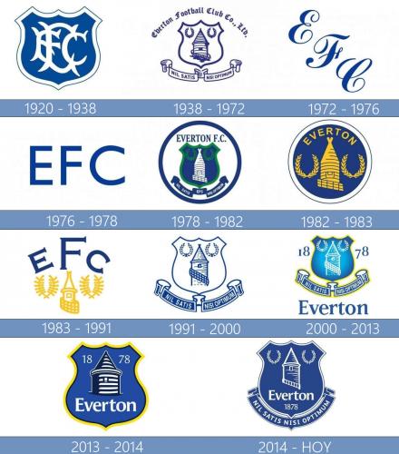 Everton Logo historia