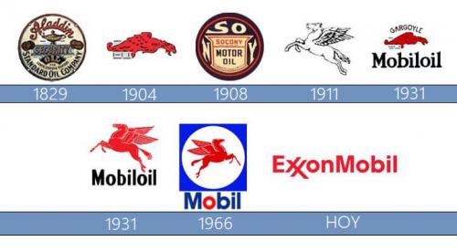 ExxonMobil Logo historia