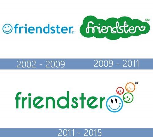 Friendster logo historia
