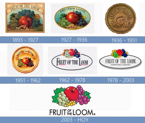 Fruit of the Loom Logo historia