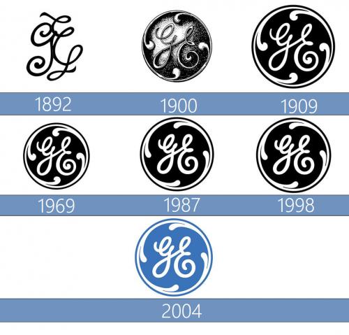 GE Logo historia