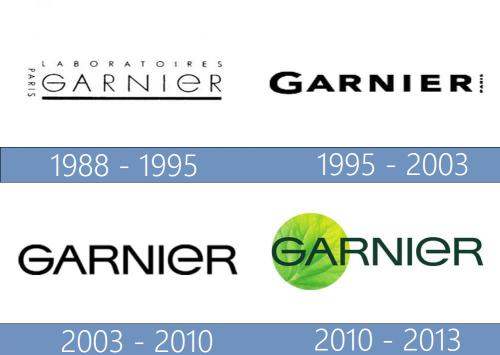 Garnier logo historia