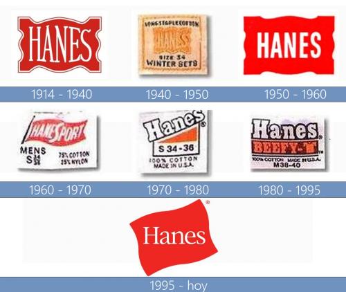 Hanes Logo historia