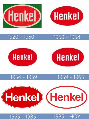 Henkel logo historia