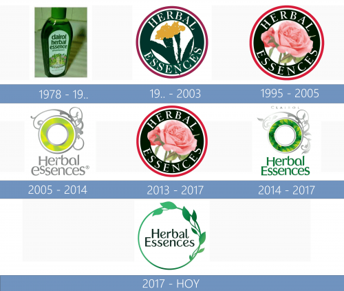 Herbal Essences logo historia