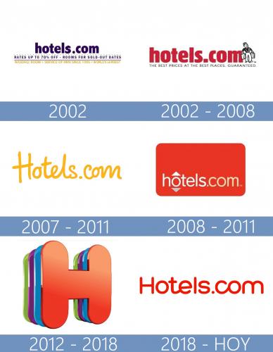 Hotels.com Logo historia