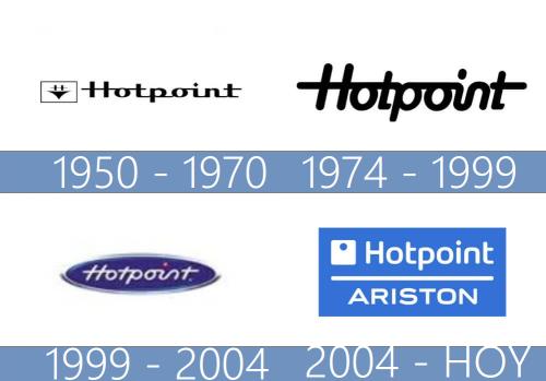Hotpoint Ariston logo historia