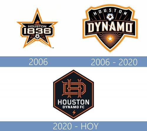 Houston Dynamo logo historia
