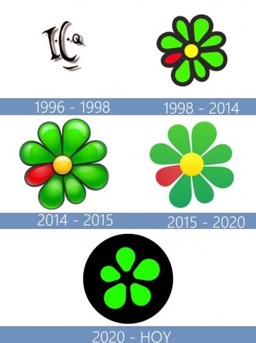 ICQ logo historia