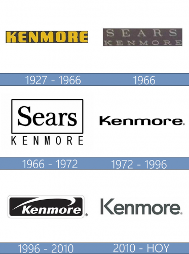 Kenmore logo historia