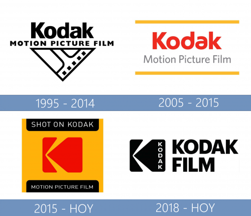 Kodak Motion Picture Film Logo  historia