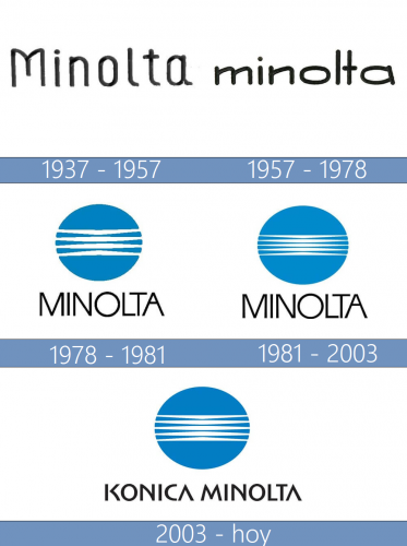 Konica Minolta Logo historia