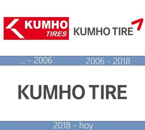 Kumho logo historia