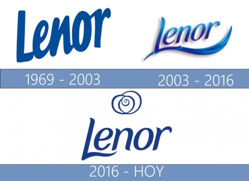 Lenor logo historia