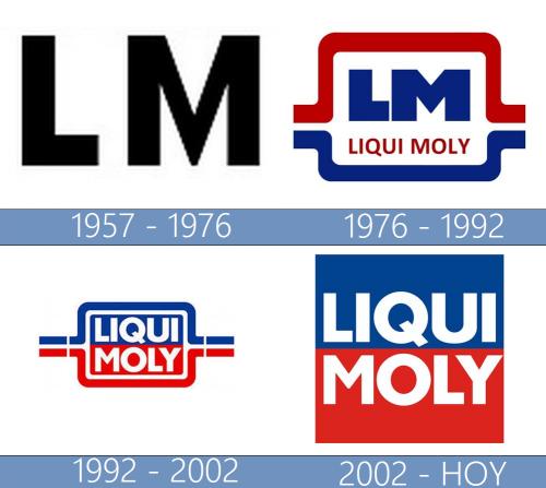 Liqui Moly Logo historia