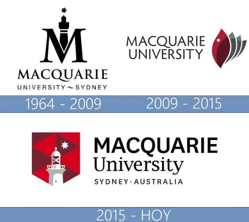 Macquarie University logo historia