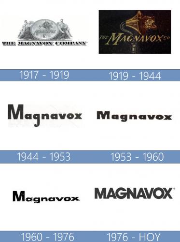 Magnavox logo historia