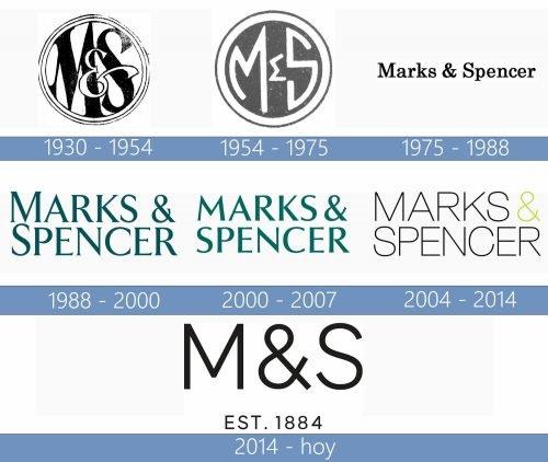 MS logo historia