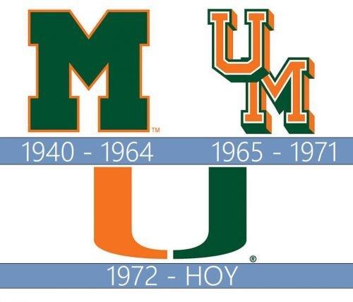 Miami Hurricanes Logo historia
