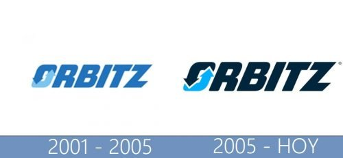 Orbitz logo historia